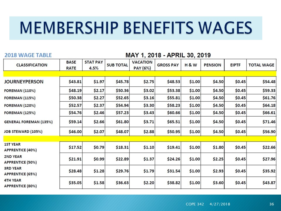 Wage Increase May 1st 2018 Ibew Local 2085 Ibew 2085
